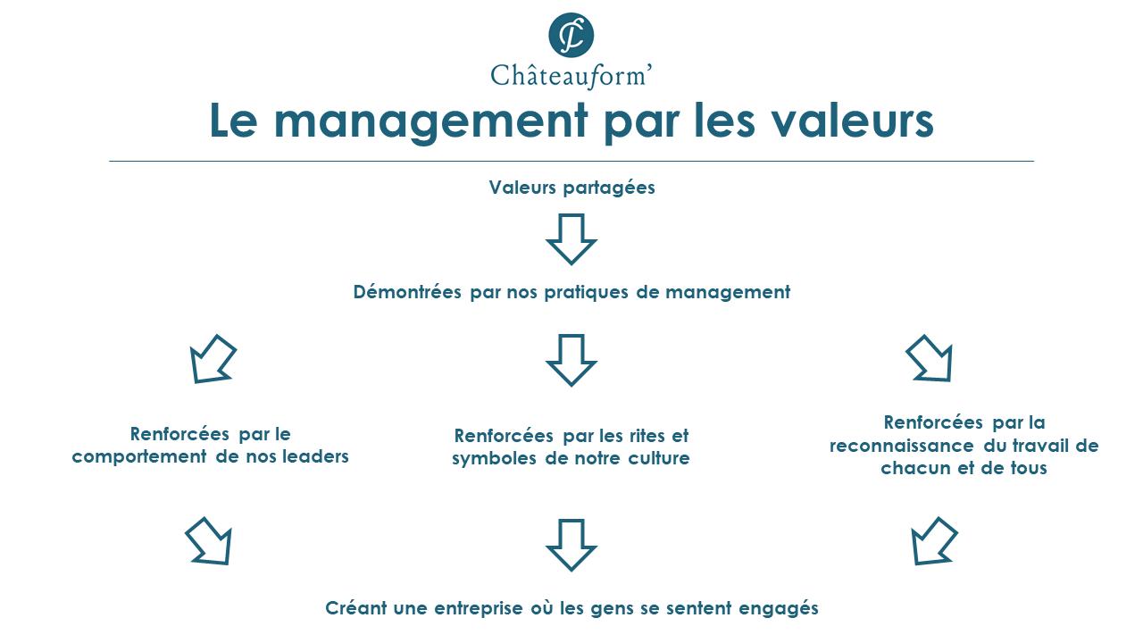 La management pas les valeurs de Chateauform